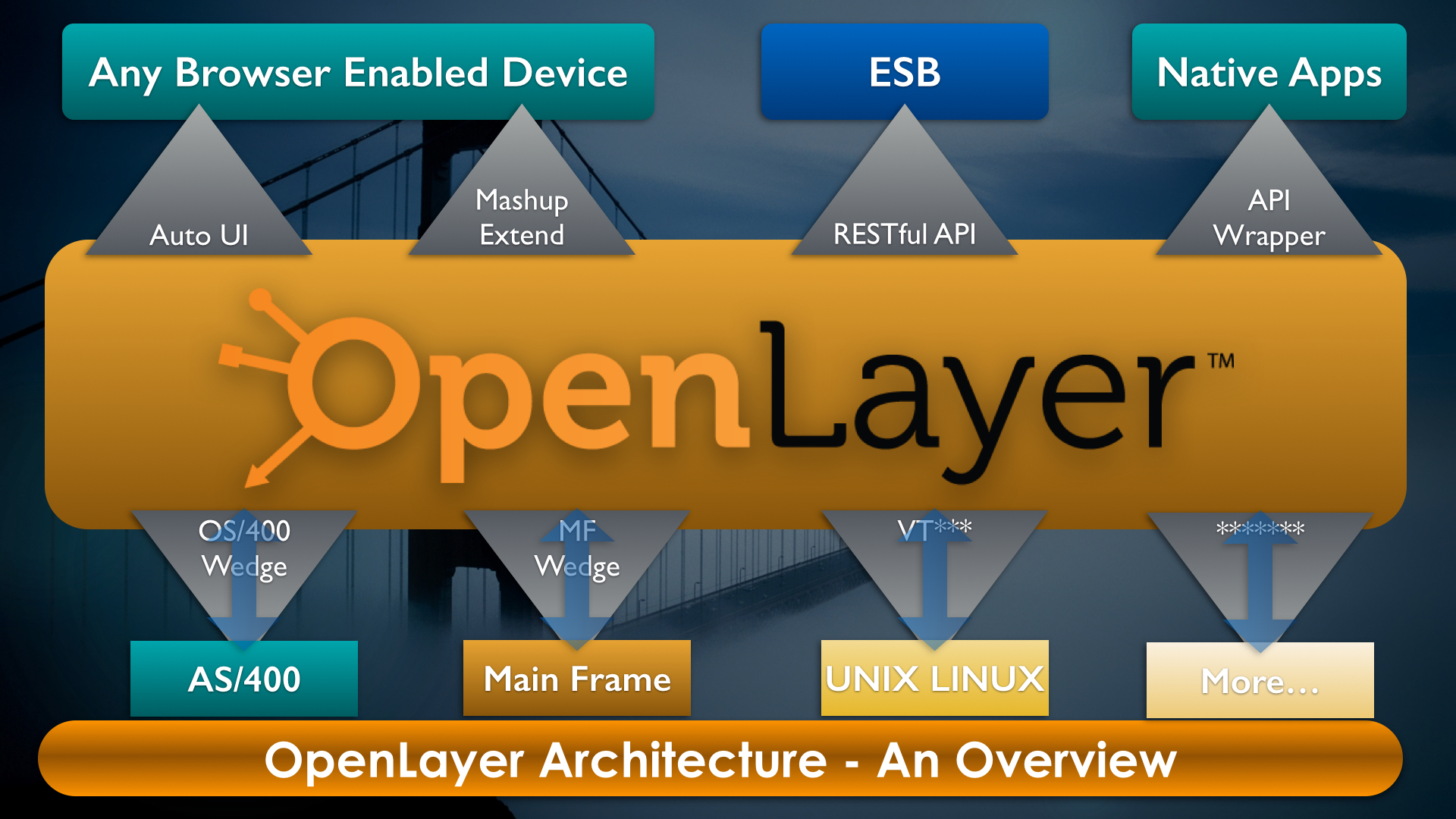 OpenLayer Conference Presentation.012
